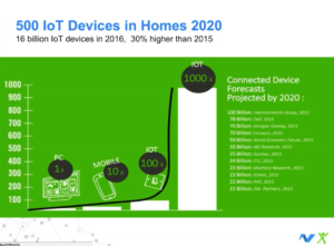 500 IoT Devices in Homes 2020